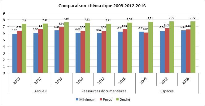 Comparaison thematique 2009-2012-2016-CC