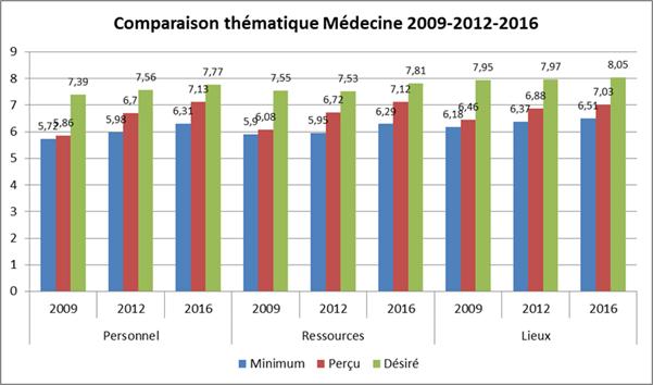 Comparaison thematique 2009-2012-2016_CHU