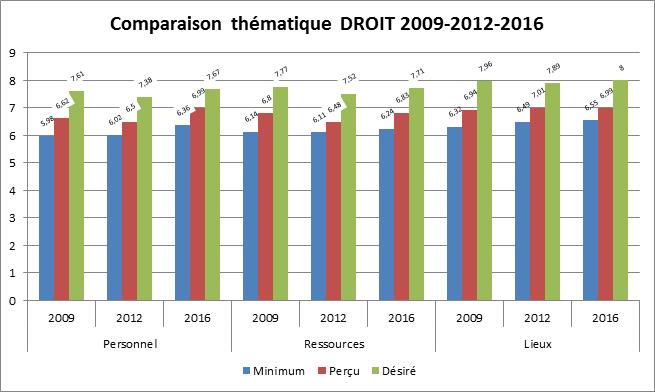 Comparaison thematique 2009-2012-2016-Droit