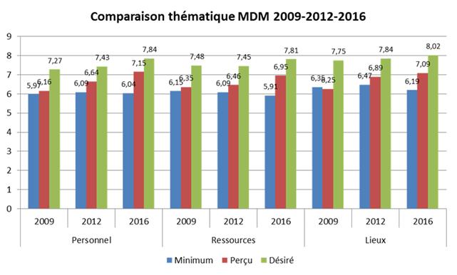 Comparaison thematique 2009-2012-2016-MDM