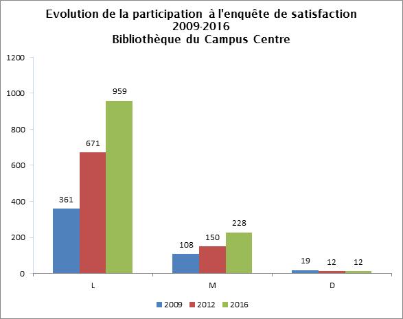 Evaluation de la participation à l'enquête de satisfaction 2009-2016-bibliothèque du Campus Centre