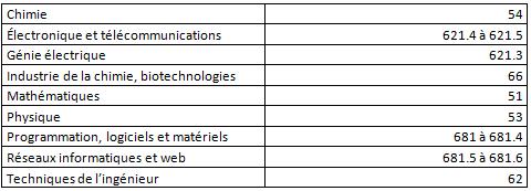 Liste alphabetique sujets sciences et technologie Vitry