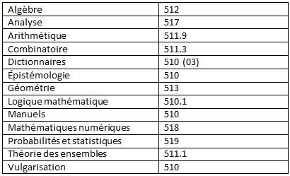 Liste des sujets en mathématiques