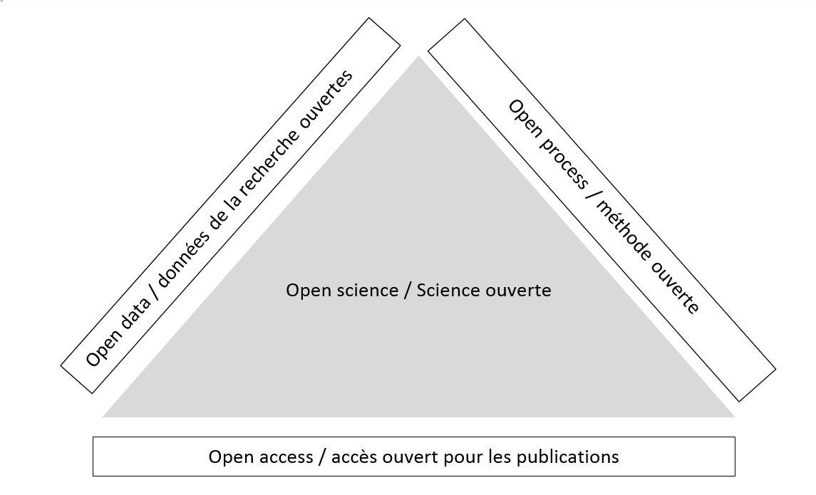 Schéma science ouverte