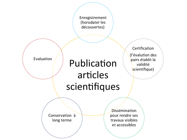 Publication-articles-scientifiques