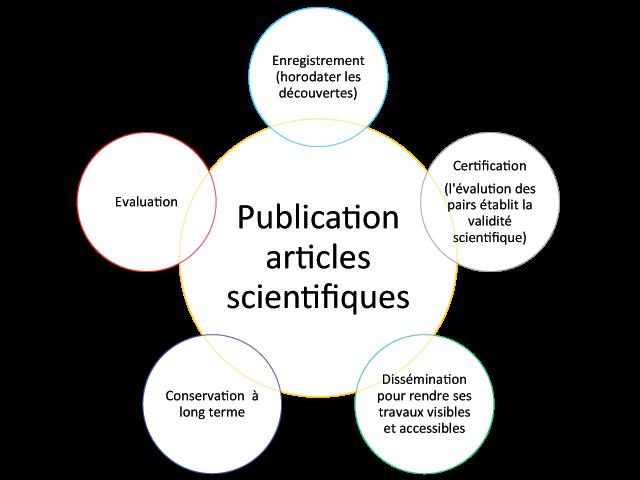 Publication-articles-scientifiques